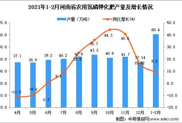 2021年1-2月河南省农用氮磷钾化肥产量数据统计分析