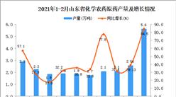 2021年1-2月山东省化学农药原药产量数据统计分析
