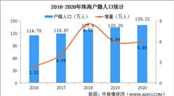 2020年珠海户籍人口139.22万人 比上年增加5.93万人(图)