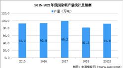 2021年中国染料行业市场规模及发展趋势预测分析(图)