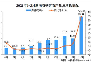 2021年1-2月湖南省铁矿石产量数据统计分析