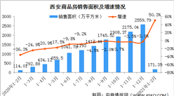 2021年1-2月西安房地产市场运行情况:销售面积增长50.3% 房价涨幅靠前(图)