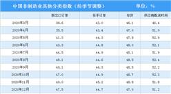 2021年3月非制造业商务活动指数分析:环比上升4.9个百分点(图)