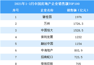 2021年1-3月中国房地产企业销售额排行榜TOP100