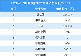 2021年1-3月中国房地产企业销售面积排行榜TOP100