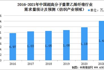 2021年中国超高分子量聚乙烯纤维应用领域分析(图)