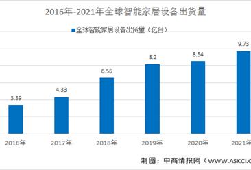 2021年智能家居行业概况及市场前景预测分析