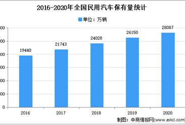 2021年中国汽车延保市场现状及发展趋势预测分析