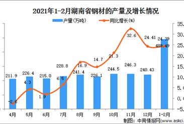 2021年1-2月湖南省钢材产量数据统计分析