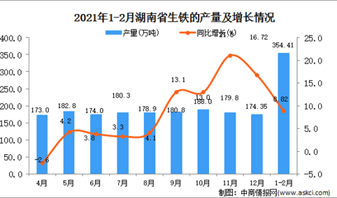 2021年1-2月湖南省生铁产量数据统计分析