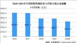 2021年中国化学原料药行业市场规模及发展前景预测分析(图)