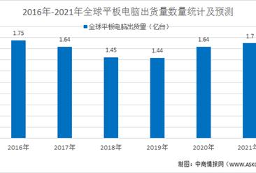 2021年平板电脑的市场概况及市场前景预测