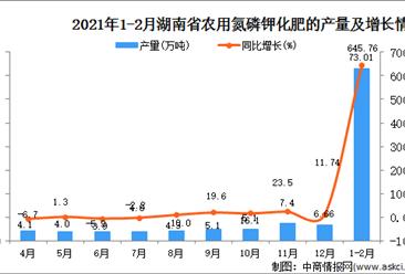 2021年1-2月湖南省化肥产量数据统计分析