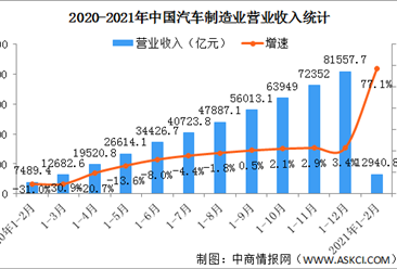 2021年1-2月汽车制造业经营情况:利润总额同比增长25.3倍(图)