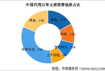 《汽车代驾服务安全管理要求》团体标准发布 2021年中国代驾行业发展现状分析(图)