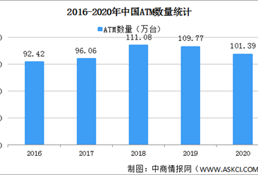ATM机受挫!2020年全国ATM机具减少8.39万台(图)