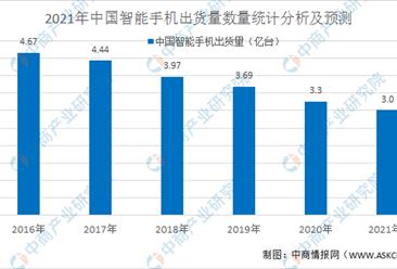 2021年中国智能手机行业市场规模和发展前景预测分析