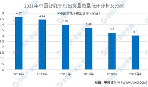2021年中国智能手机行业概况和市场前景预测分析