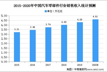2021年中国车辆检测评估行业市场现状及发展趋势预测分析