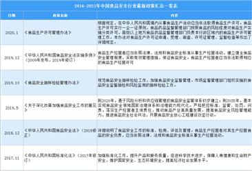 2021年中国食品安全行业最新政策汇总一览(图)