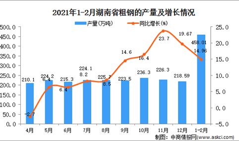 2021年1-2月湖南省粗钢产量数据统计分析