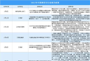 2021年中国乘用车相关政策汇总:国家鼓励汽车消费(图)