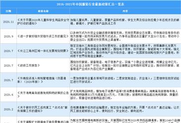 2021年中国服装行业最新政策汇总一览(图)