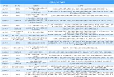 汽车下乡政策再次开启 2021年中国汽车政策汇总(图)