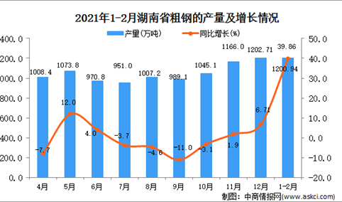 2021年1-2月湖南省水泥产量数据统计分析