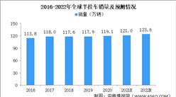 2021年全球半挂车行业市场规模及竞争格局分析(图)