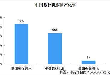 2021年中国数控机床行业市场需求分析:国产高端装备增量缺口巨大(图)
