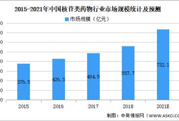 2021年中国医药中间体之核苷类药物行业市场规模及应用情况分析(图)