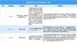 2021年中国医用包材行业最新政策汇总一览(图)