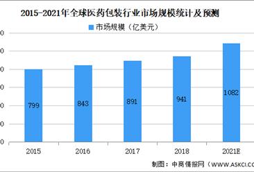 2021年中国药用包材行业市场规模及发展前景预测分析(图)