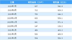 2021年3月碧桂园销售简报:销售额同比增长12%(附图表)
