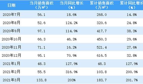 2021年3月佳兆业销售简报:销售额同比增长178.6%(附图表)