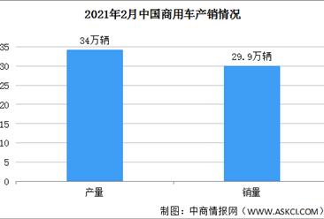 2021年2月中国商用车销量同比增长2.5倍 货车和客车产销增长迅猛(图)
