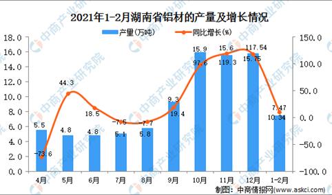 2021年1-2月湖南省铝材产量数据统计分析