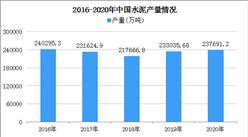 上周全国多地水泥价格上调 2021年水泥价格走势分析(图)