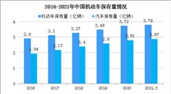 2021年一季度全国汽车保有量2.87亿辆 72个城市汽车保有量超100万辆(图)