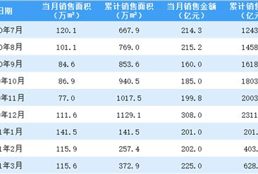 2021年3月中国金茂销售简报:销售额同比增长72.48%(附图表)