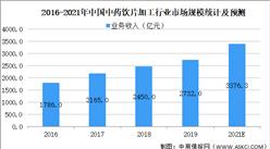 2021年中国中药饮片加工行业市场规模及发展趋势预测分析(图)