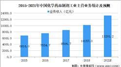 2021年中国化学药品制剂行业市场规模及发展趋势预测分析(图)