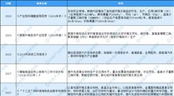 2021年中国高分子量聚乙烯纤维行业最新政策汇总一览(图)