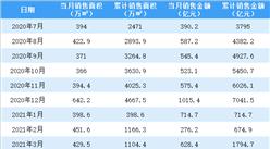 2021年3月万科销售简报:销售额同比增长14.38%(附图表)
