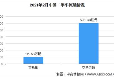 2021年2月全国二手车市场分析:交易量环比下降33.27%(附图表)