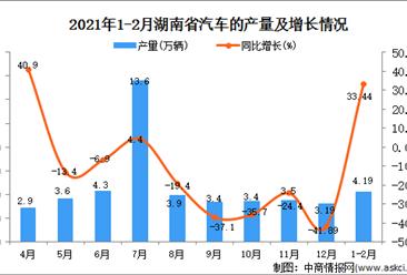 2021年1-2月湖南省汽车产量数据统计分析
