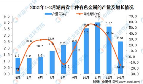 2021年1-2月湖南省铜材产量数据统计分析