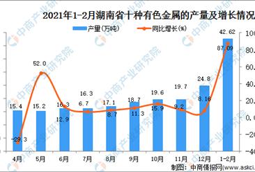 2021年1-2月湖南省有色金属产量数据统计分析