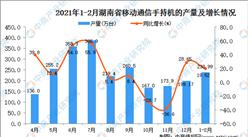 2021年1-2月湖南省手机产量数据统计分析